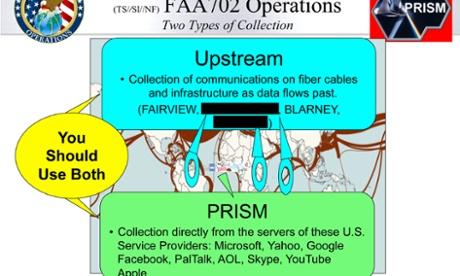 Prism scope